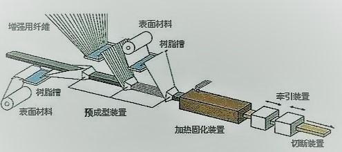 拉挤树脂是怎么形成产品有哪些工艺要求?